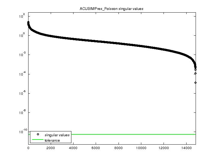 Singular Values of ACUSIM/Pres_Poisson