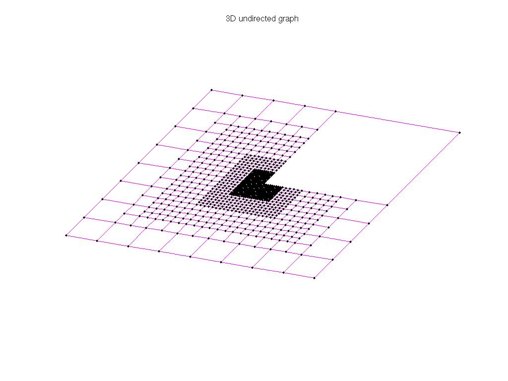 3D Graph Plot of AG-Monien/L