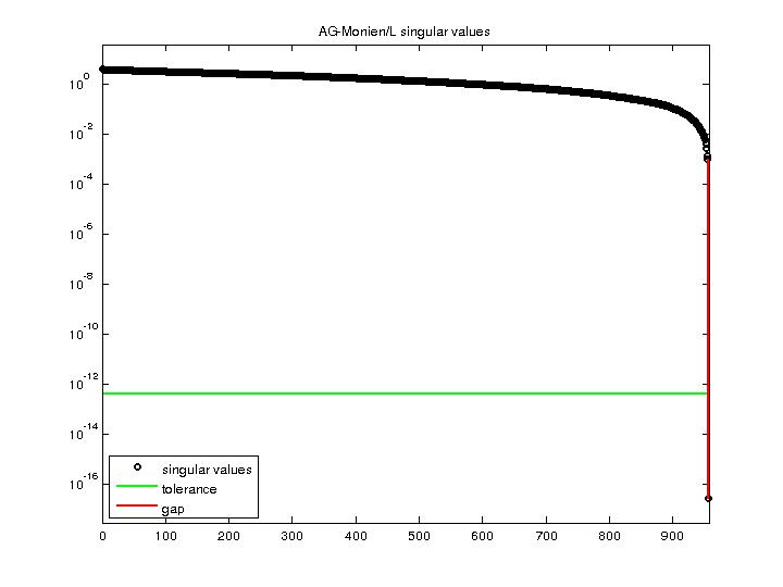 Singular Values of AG-Monien/L