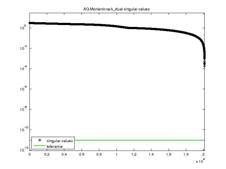 Singular Values of AG-Monien/crack_dual