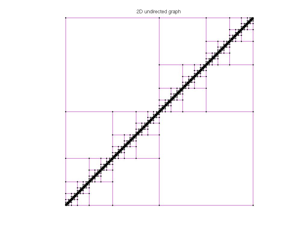 3D Graph Plot of AG-Monien/diag