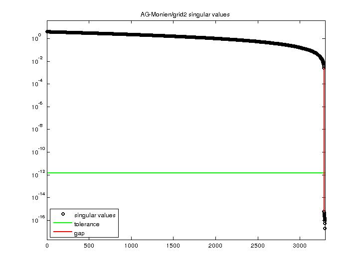 Singular Values of AG-Monien/grid2