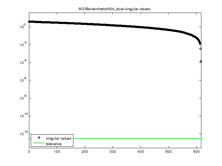 Singular Values of AG-Monien/netz4504_dual