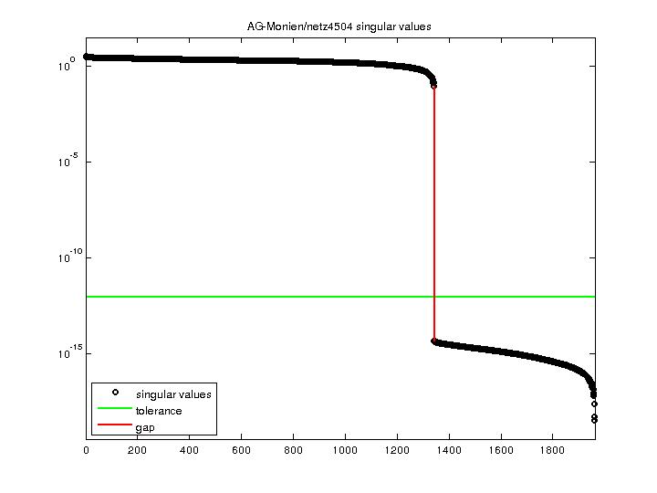 Singular Values of AG-Monien/netz4504