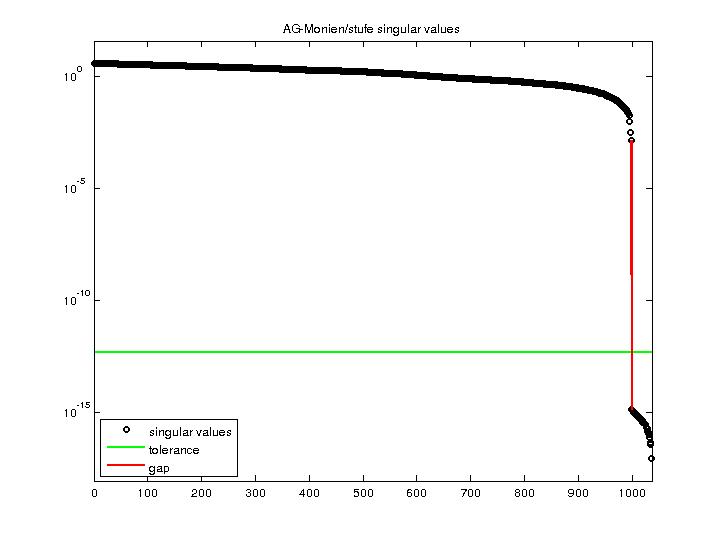 Singular Values of AG-Monien/stufe