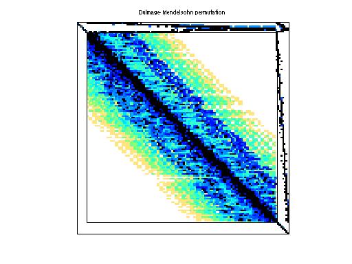 Dulmage-Mendelsohn Permutation of ATandT/onetone1