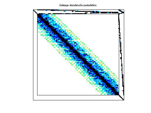Dulmage-Mendelsohn Permutation of ATandT/onetone2