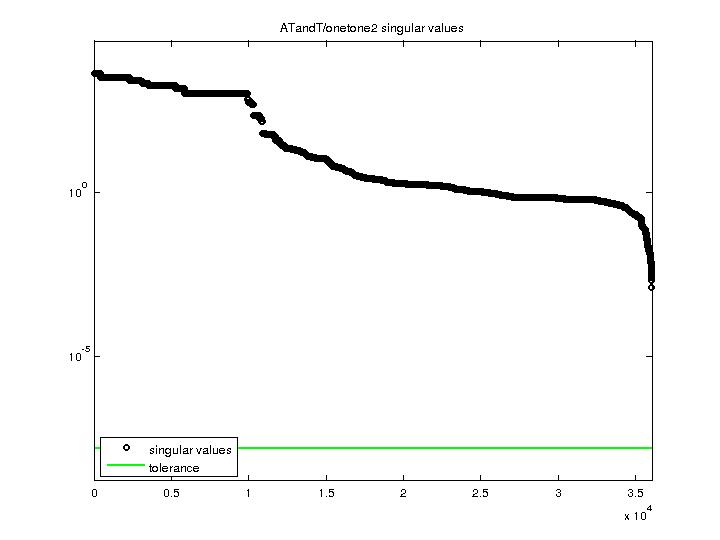 Singular Values of ATandT/onetone2