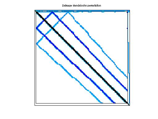 Dulmage-Mendelsohn Permutation of ATandT/pre2