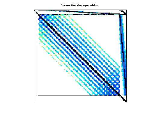 Dulmage-Mendelsohn Permutation of ATandT/twotone