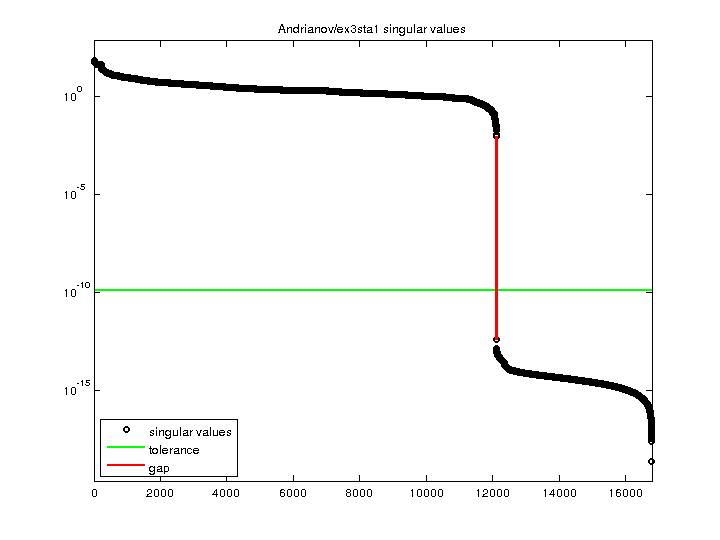 Singular Values of Andrianov/ex3sta1