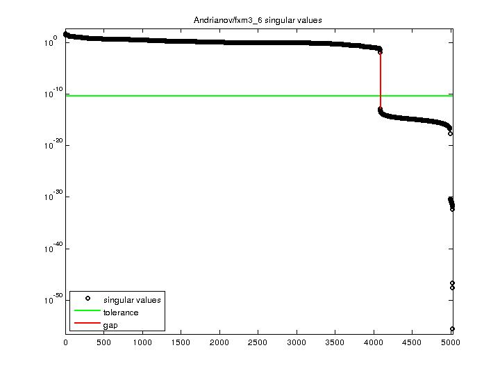 Singular Values of Andrianov/fxm3_6