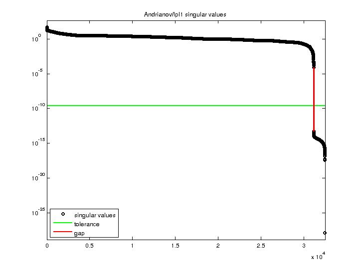 Singular Values of Andrianov/lpl1