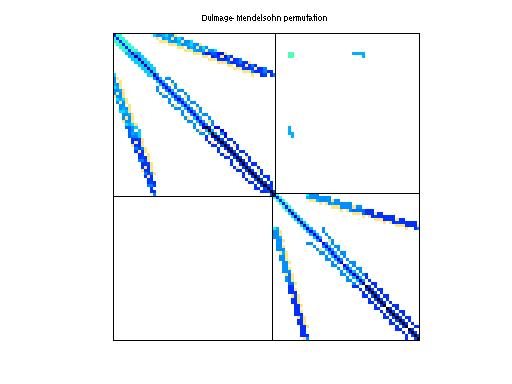Dulmage-Mendelsohn Permutation of Bai/bfwa398