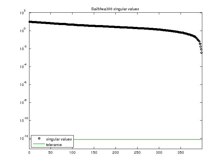 Singular Values of Bai/bfwa398