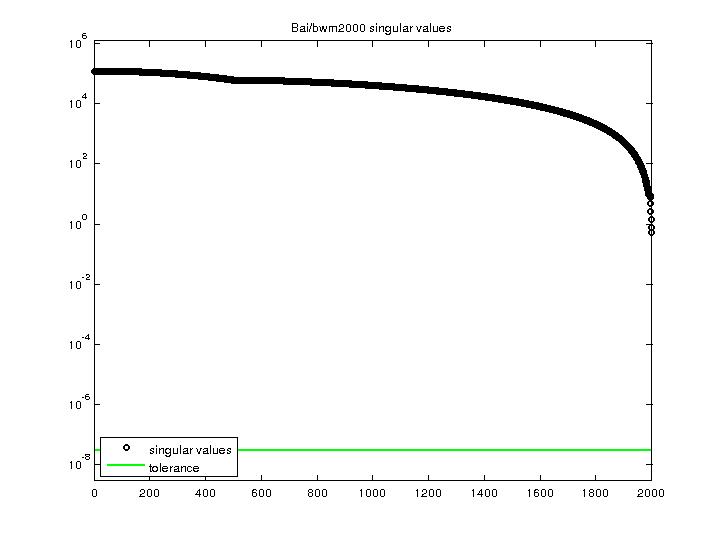 Singular Values of Bai/bwm2000