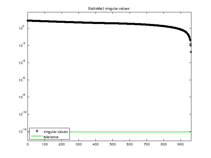 Singular Values of Bai/cdde3