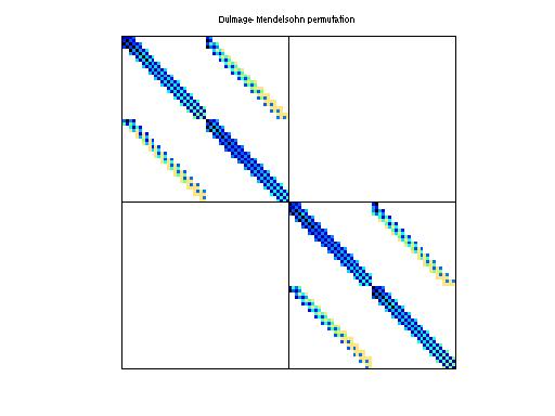 Dulmage-Mendelsohn Permutation of Bai/ck104