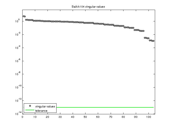 Singular Values of Bai/ck104