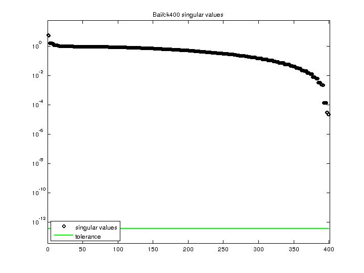 Singular Values of Bai/ck400