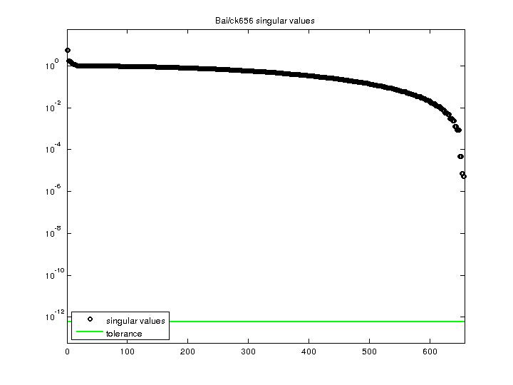 Singular Values of Bai/ck656