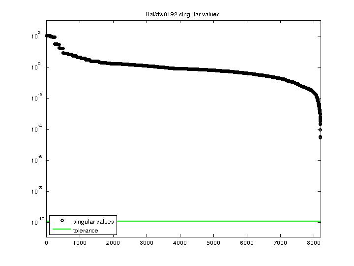 Singular Values of Bai/dw8192