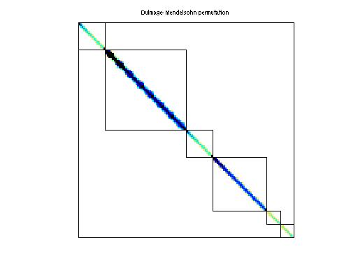 Dulmage-Mendelsohn Permutation of Bai/mhd1280b