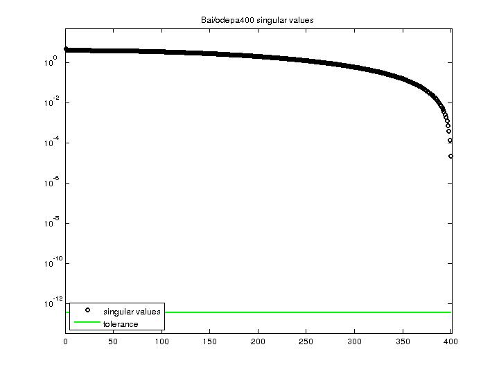 Singular Values of Bai/odepa400