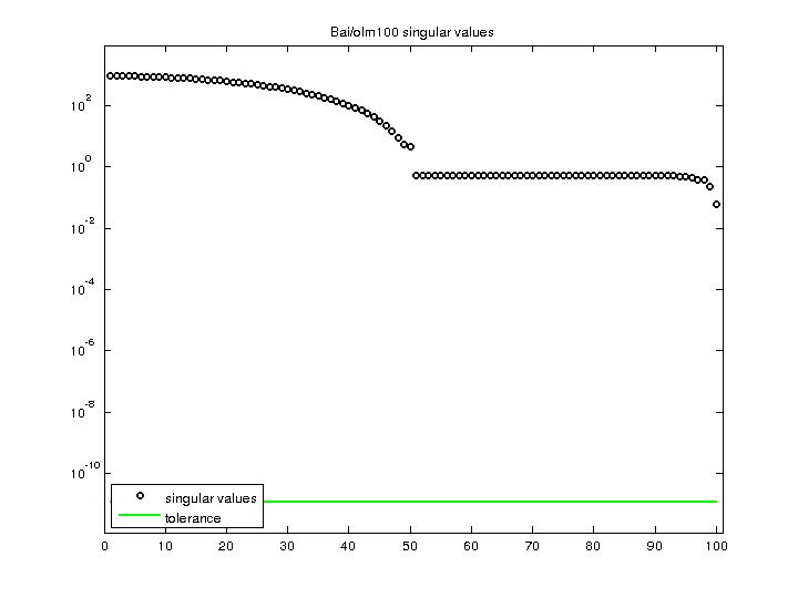 Singular Values of Bai/olm100