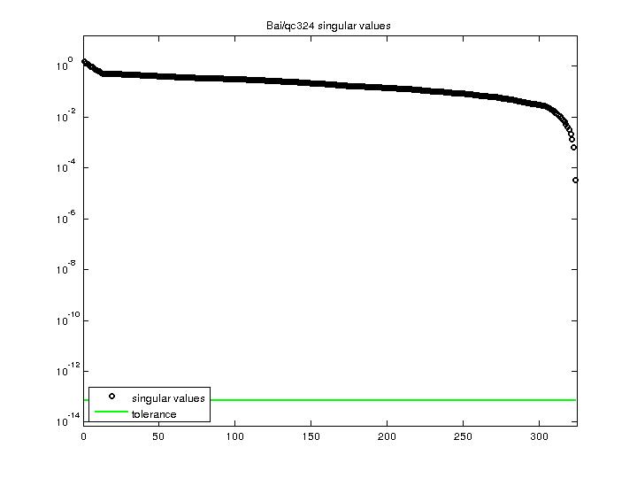 Singular Values of Bai/qc324