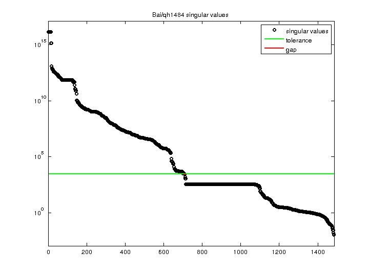 Singular Values of Bai/qh1484
