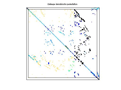 Dulmage-Mendelsohn Permutation of Bai/qh768