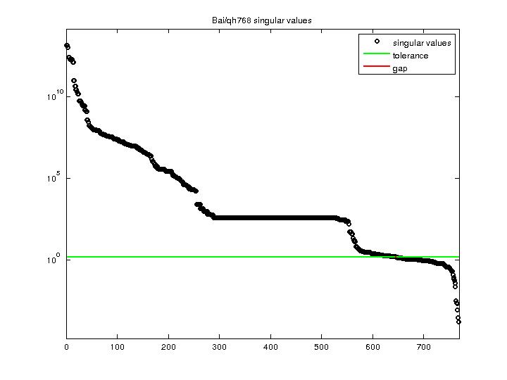 Singular Values of Bai/qh768