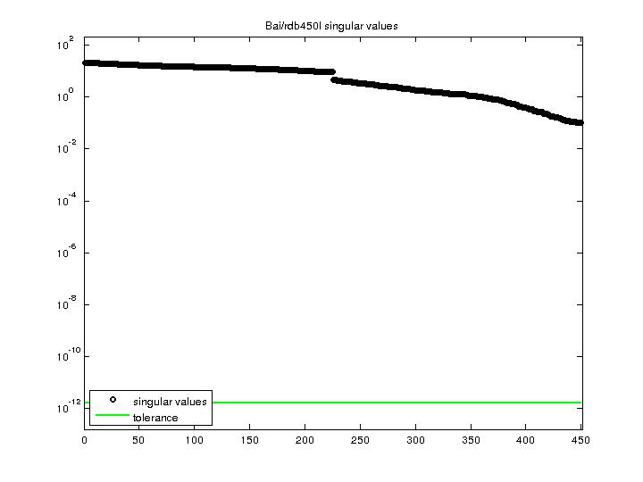 Singular Values of Bai/rdb450l