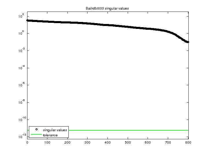 Singular Values of Bai/rdb800l