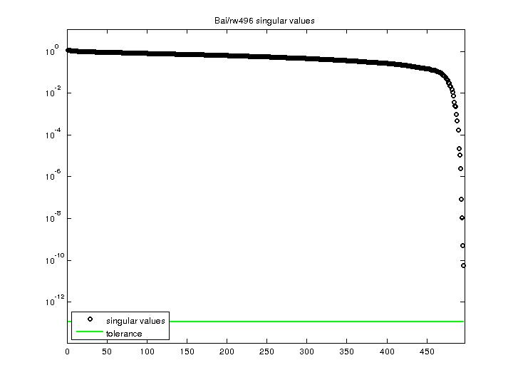 Singular Values of Bai/rw496