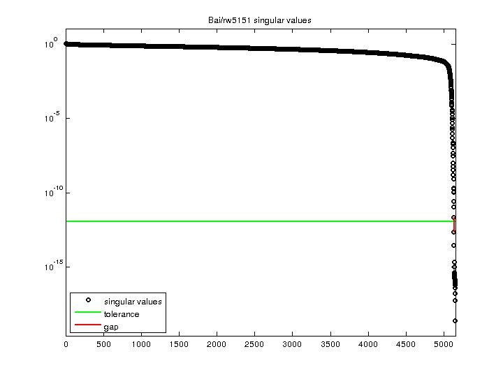 Singular Values of Bai/rw5151