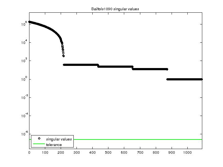 Singular Values of Bai/tols1090