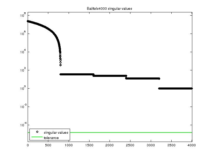 Singular Values of Bai/tols4000
