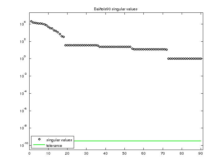Singular Values of Bai/tols90