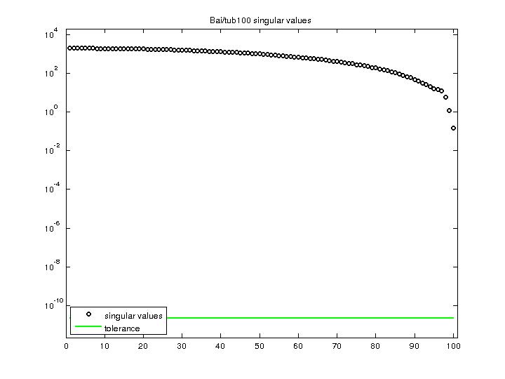 Singular Values of Bai/tub100