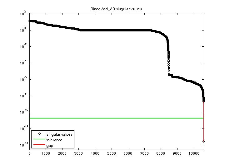 Singular Values of Bindel/ted_AB