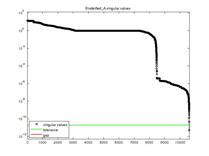 Singular Values of Bindel/ted_A