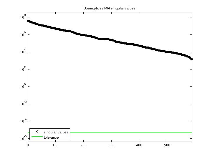 Singular Values of Boeing/bcsstk34