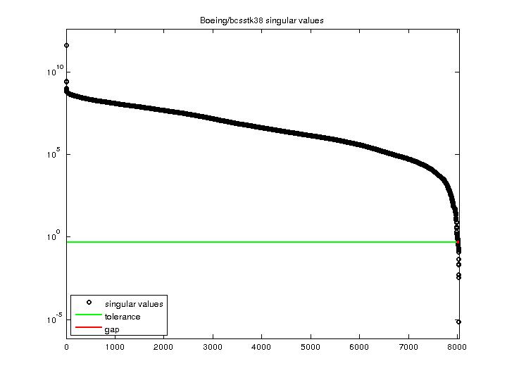 Singular Values of Boeing/bcsstk38