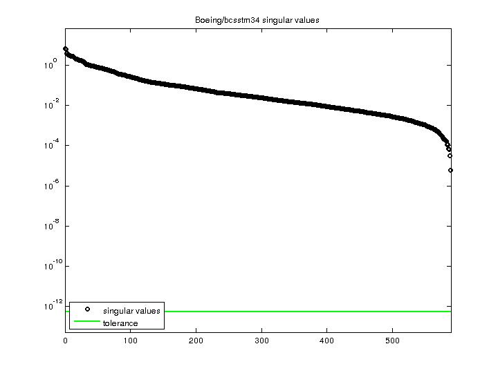 Singular Values of Boeing/bcsstm34
