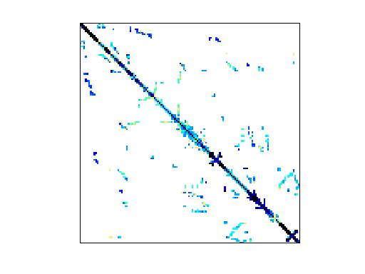 Nonzero Pattern of Boeing/bcsstm36