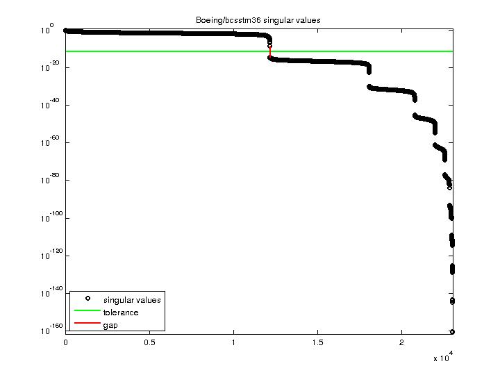 Singular Values of Boeing/bcsstm36