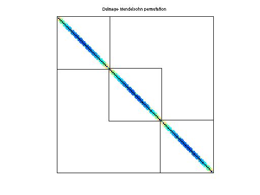 Dulmage-Mendelsohn Permutation of Boeing/crystm02