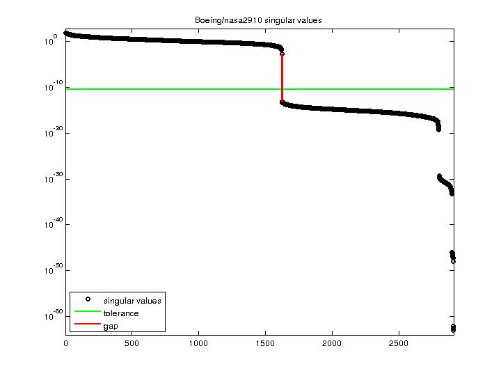 Singular Values of Boeing/nasa2910